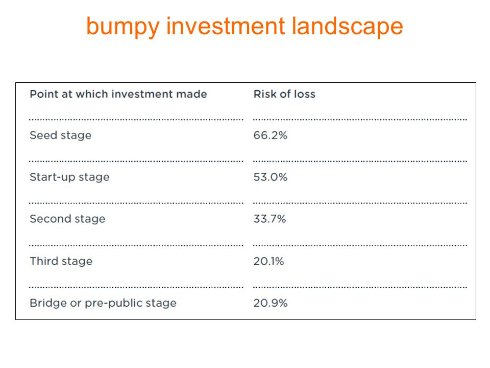 bumpy investment landscape