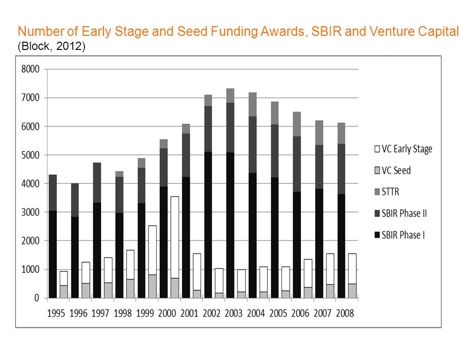 Number of Early Stage and Seed Funding Awards, SBIR and Venture Capital (Block, 2012)
