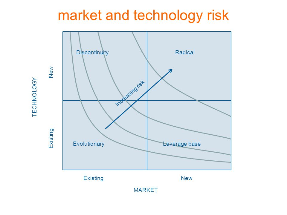 MARKET Radical Leverage baseEvolutionary Discontinuity Increasing risk NewExisting New Existing TECHNOLOGY market and technology risk