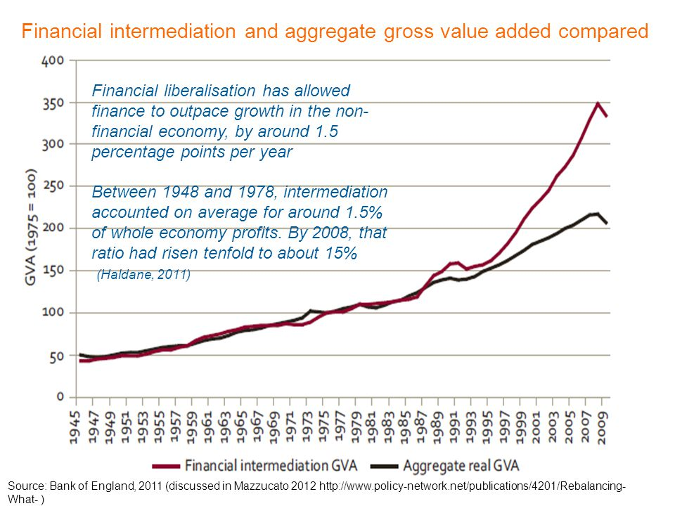 Source: Bank of England, 2011 (discussed in Mazzucato 2012 http://www.policy-network.net/publications/4201/Rebalancing- What- ) Financial intermediation and aggregate gross value added compared Financial liberalisation has allowed finance to outpace growth in the non- financial economy, by around 1.5 percentage points per year Between 1948 and 1978, intermediation accounted on average for around 1.5% of whole economy profits.