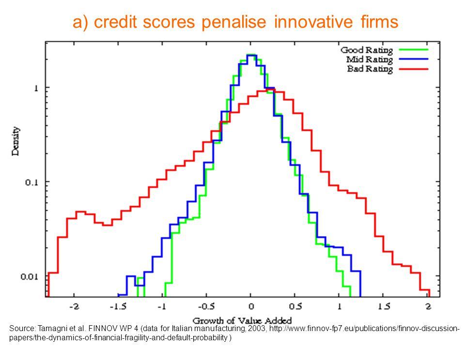 a) credit scores penalise innovative firms Source: Tamagni et al.