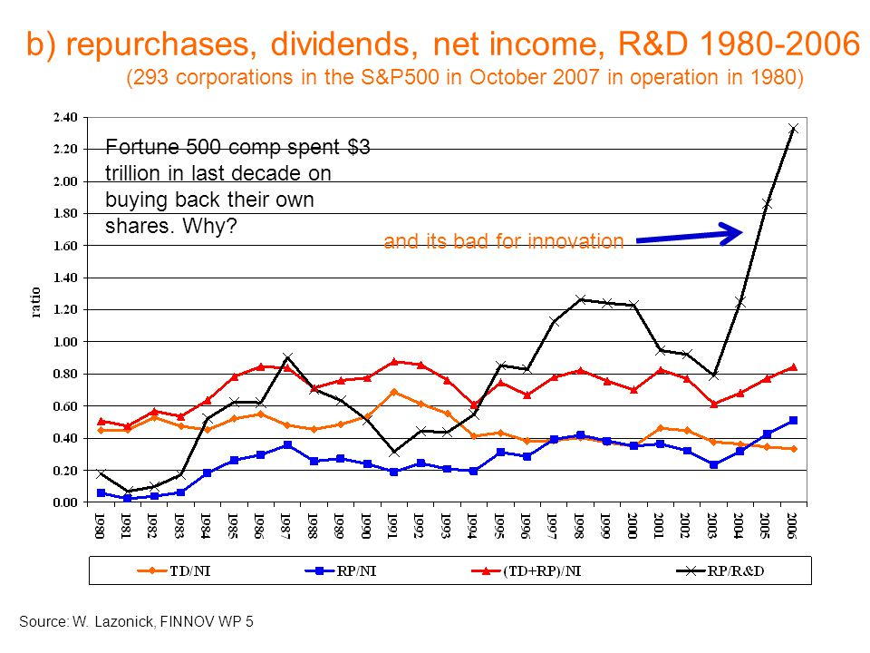 b) repurchases, dividends, net income, R&D 1980-2006 (293 corporations in the S&P500 in October 2007 in operation in 1980) Source: W.