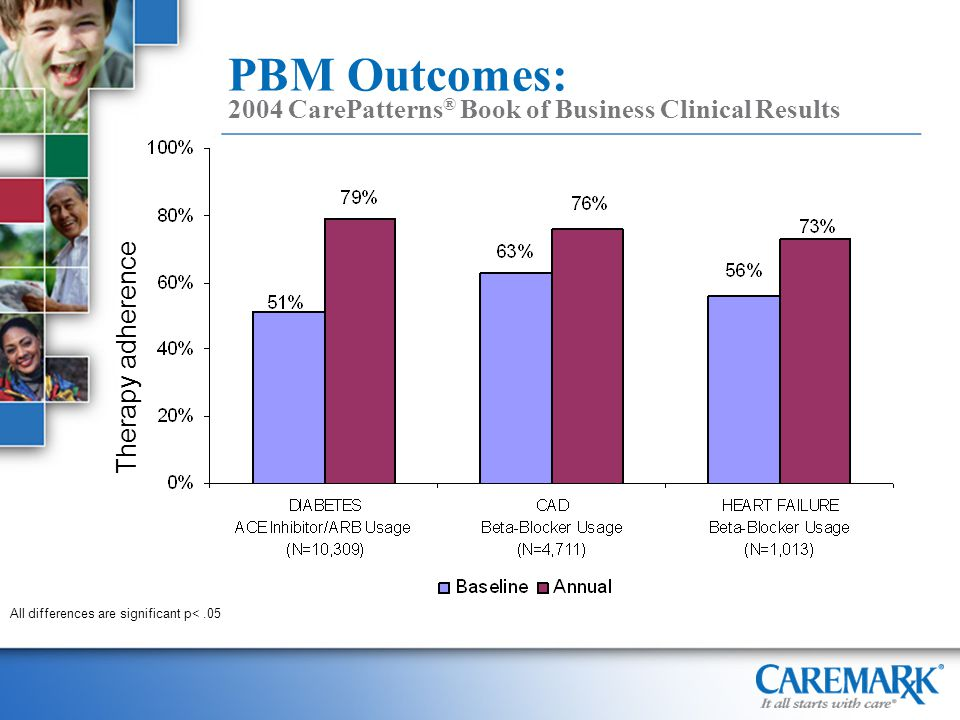 PBM Outcomes: 2004 CarePatterns ® Book of Business Clinical Results All differences are significant p<.05 Therapy adherence