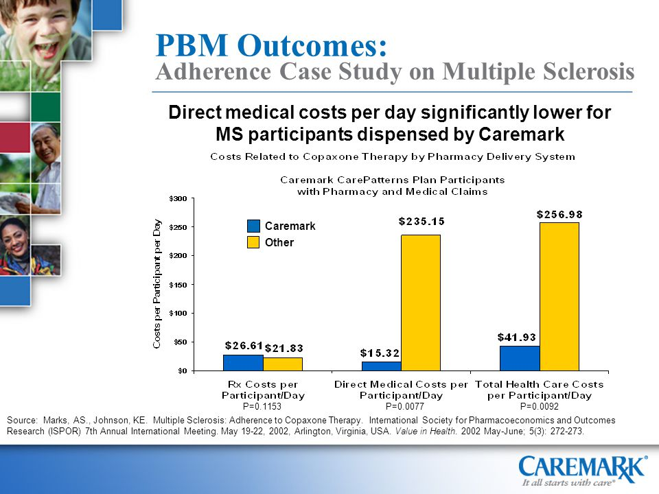 P=0.1153P=0.0077P=0.0092 Direct medical costs per day significantly lower for MS participants dispensed by Caremark Source: Marks, AS., Johnson, KE.