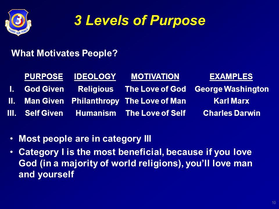 10 3 Levels of Purpose What Motivates People? PURPOSEIDEOLOGYMOTIVATIONEXAMPLES I.God GivenReligiousThe Love of GodGeorge Washington II.Man GivenPhila