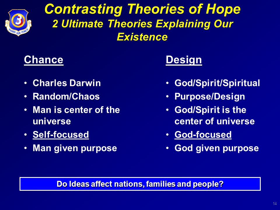 14 Contrasting Theories of Hope 2 Ultimate Theories Explaining Our Existence ChanceDesign Charles Darwin Random/Chaos Man is center of the universe Self-focused Man given purpose God/Spirit/Spiritual Purpose/Design God/Spirit is the center of universe God-focused God given purpose Do Ideas affect nations, families and people?
