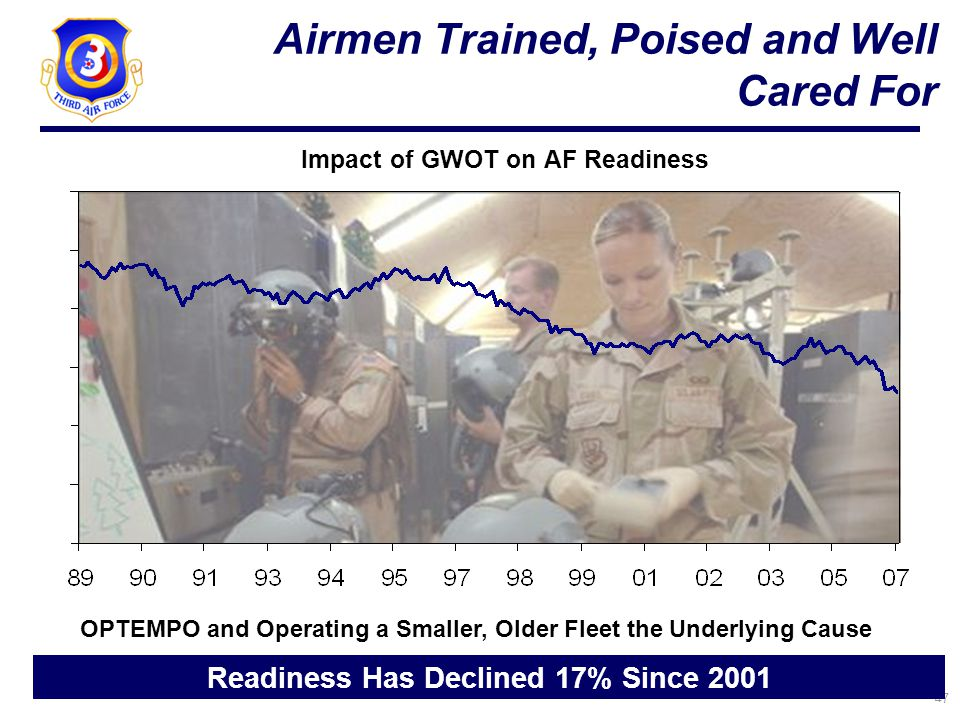 47 Airmen Trained, Poised and Well Cared For 15 Impact of GWOT on AF Readiness Readiness Has Declined 17% Since 2001 OPTEMPO and Operating a Smaller, Older Fleet the Underlying Cause