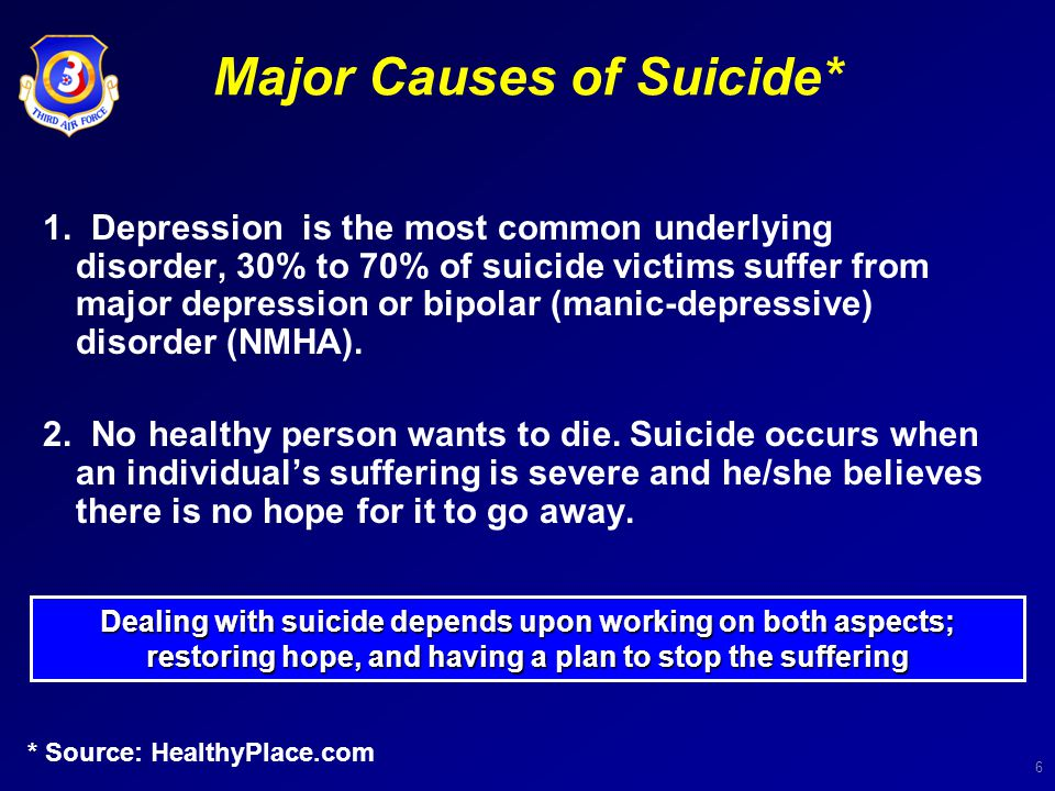 6 Major Causes of Suicide* 1. Depression is the most common underlying disorder, 30% to 70% of suicide victims suffer from major depression or bipolar