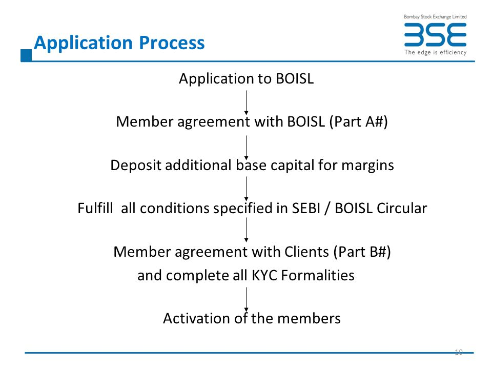 Application Process Application to BOISL Member agreement with BOISL (Part A#) Deposit additional base capital for margins Fulfill all conditions spec