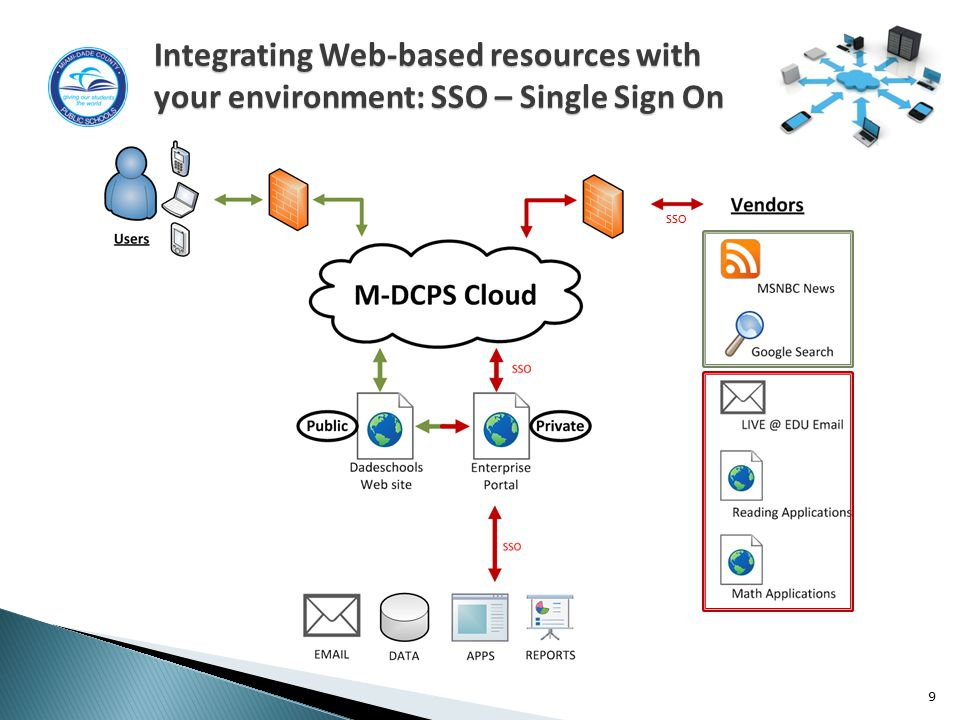 9 SSO Integrating Web-based resources with your environment: SSO – Single Sign On