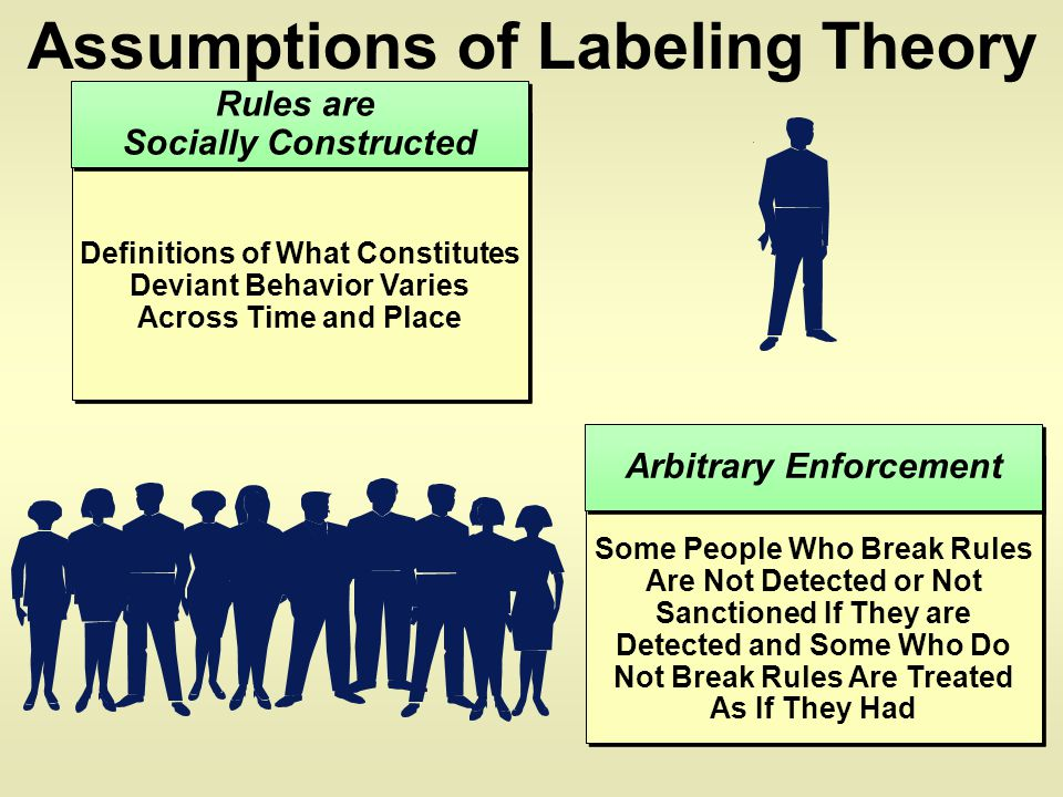 Assumptions of Labeling Theory Definitions of What Constitutes Deviant Behavior Varies Across Time and Place Rules are Socially Constructed Rules are Socially Constructed Some People Who Break Rules Are Not Detected or Not Sanctioned If They are Detected and Some Who Do Not Break Rules Are Treated As If They Had Arbitrary Enforcement