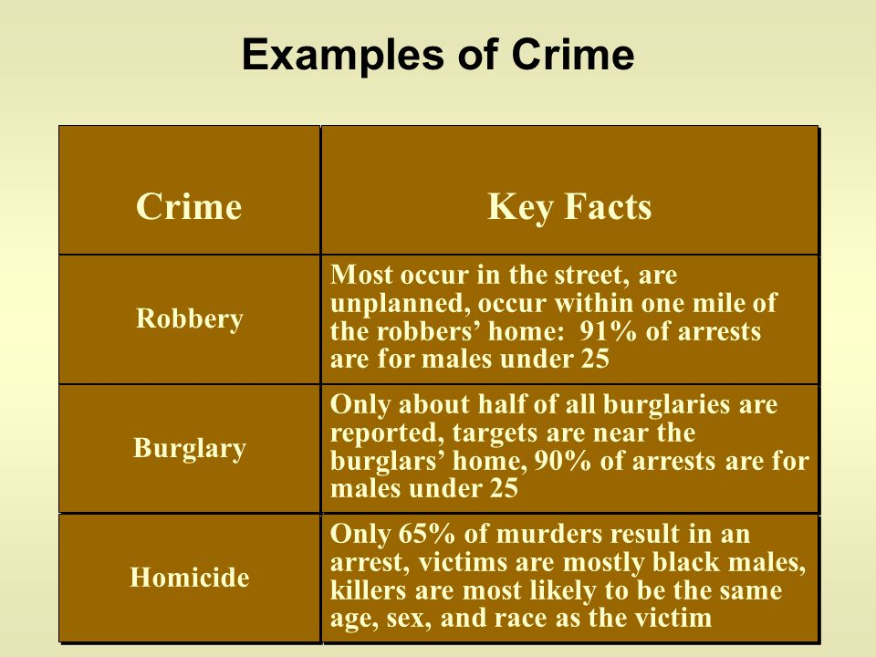Examples of Crime Crime Key Facts Robbery Most occur in the street, are unplanned, occur within one mile of the robbers' home: 91% of arrests are for males under 25 Burglary Only about half of all burglaries are reported, targets are near the burglars' home, 90% of arrests are for males under 25 Homicide Only 65% of murders result in an arrest, victims are mostly black males, killers are most likely to be the same age, sex, and race as the victim