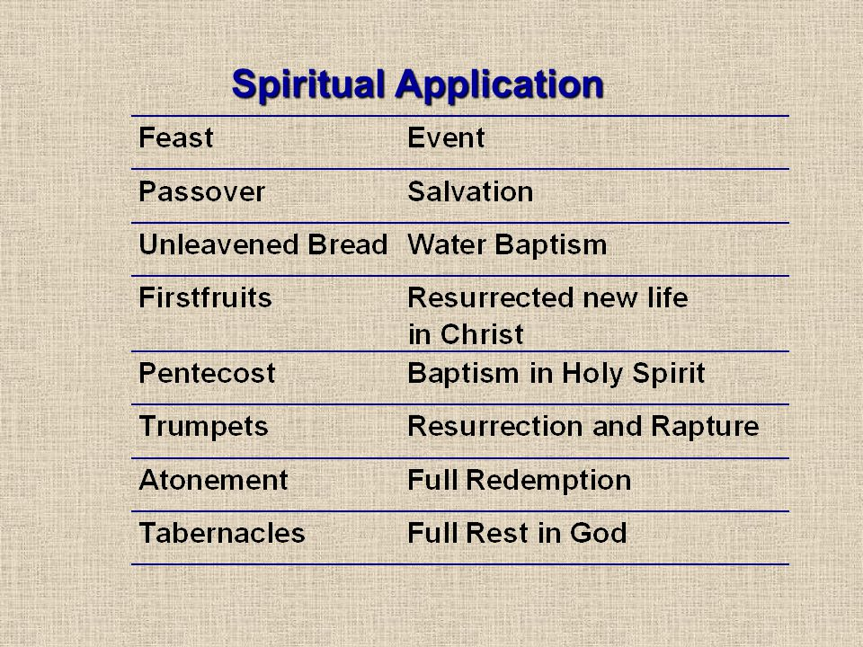 Spiritual Application