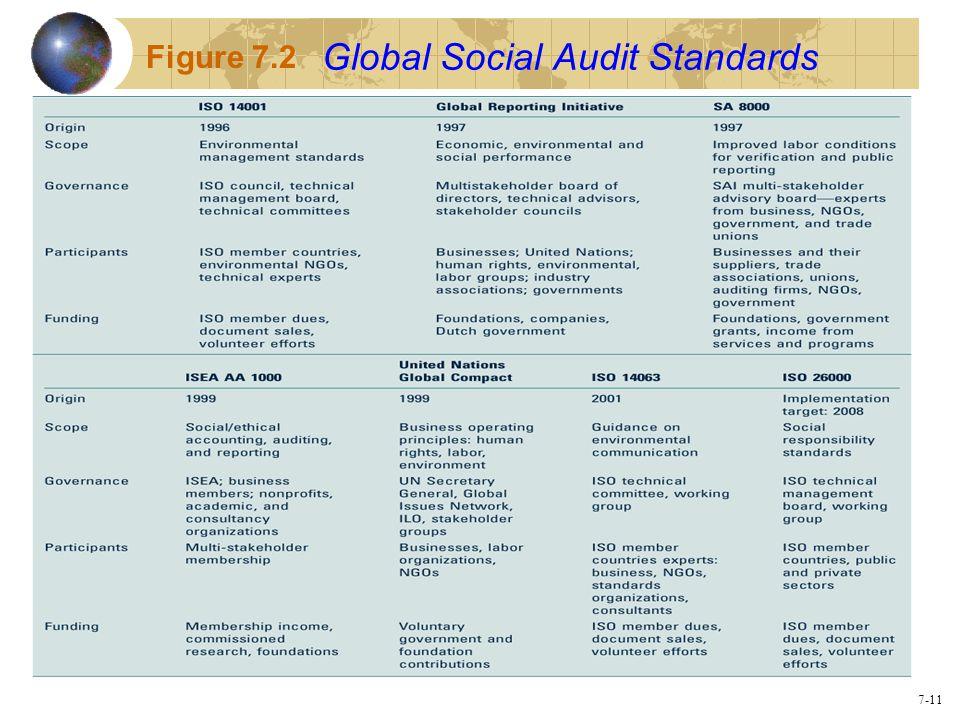 7-11 Global Social Audit Standards Figure 7.2