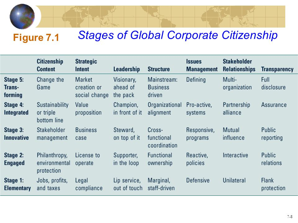 7-8 Stages of Global Corporate Citizenship Figure 7.1