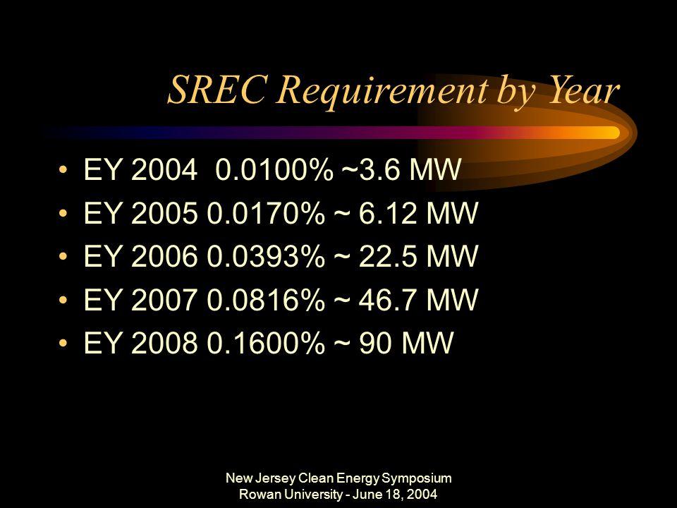 New Jersey Clean Energy Symposium Rowan University - June 18, 2004 SREC Requirement by Year EY 2004 0.0100% ~3.6 MW EY 2005 0.0170% ~ 6.12 MW EY 2006 0.0393% ~ 22.5 MW EY 2007 0.0816% ~ 46.7 MW EY 2008 0.1600% ~ 90 MW