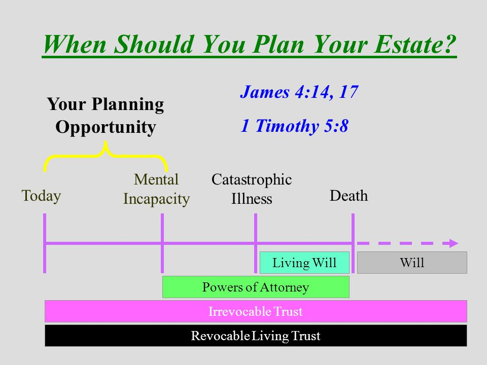 When Should You Plan Your Estate.