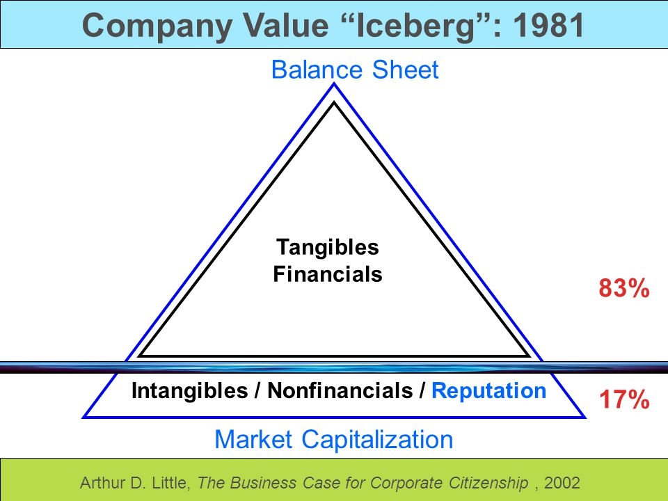 Company Value Iceberg : 1981 Intangibles / Nonfinancials / Reputation Tangibles Financials Market Capitalization Balance Sheet 83% 17% Arthur D.