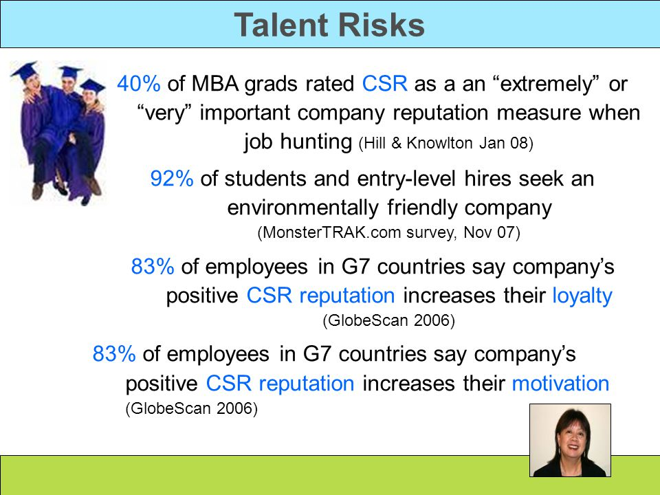 Talent Risks 40% of MBA grads rated CSR as a an extremely or very important company reputation measure when job hunting (Hill & Knowlton Jan 08) 92% of students and entry-level hires seek an environmentally friendly company (MonsterTRAK.com survey, Nov 07) 83% of employees in G7 countries say company's positive CSR reputation increases their loyalty (GlobeScan 2006) 83% of employees in G7 countries say company's positive CSR reputation increases their motivation (GlobeScan 2006)