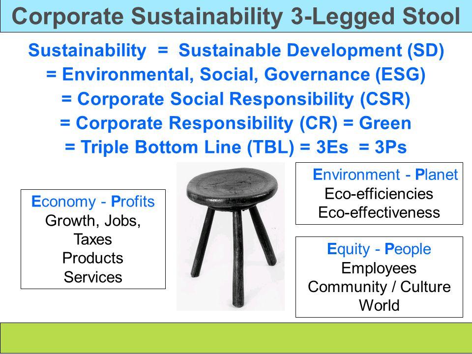 Smart Business 3-Legged Stool Asset Management Financial Capital Built Capital Natural Capital Human Capital Social Capital Sustainable Value Creation