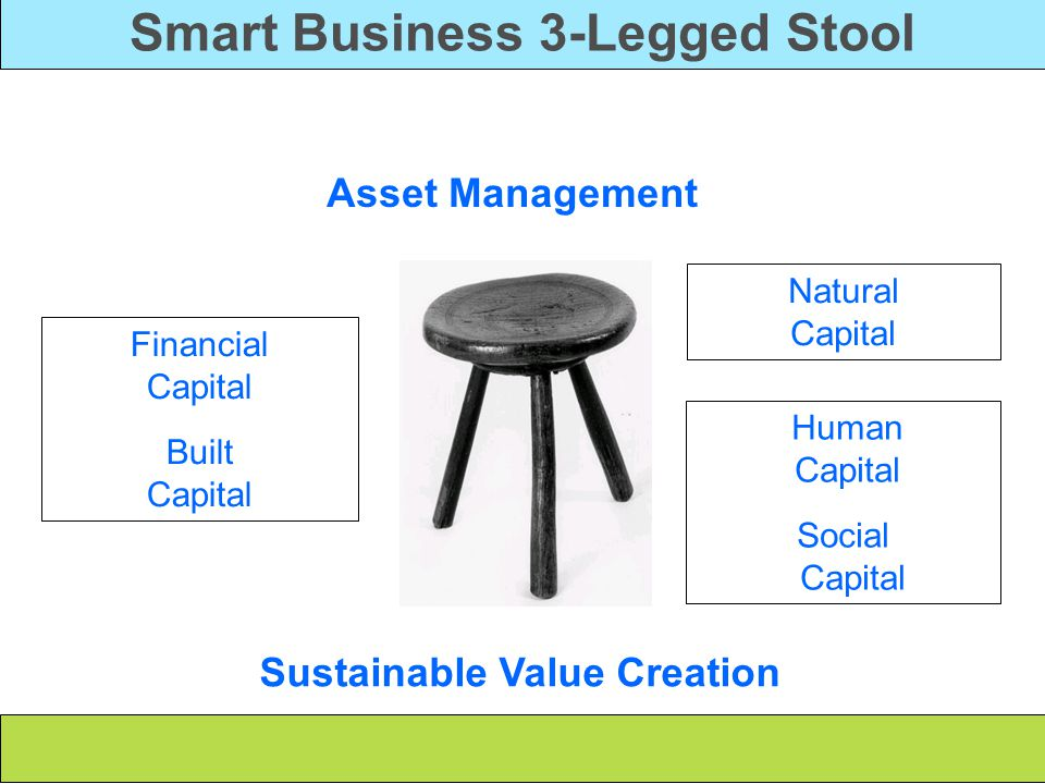Smart Business 3-Legged Stool Asset Management Financial Capital Built Capital Natural Capital Human Capital Social Capital Sustainable Value Creation