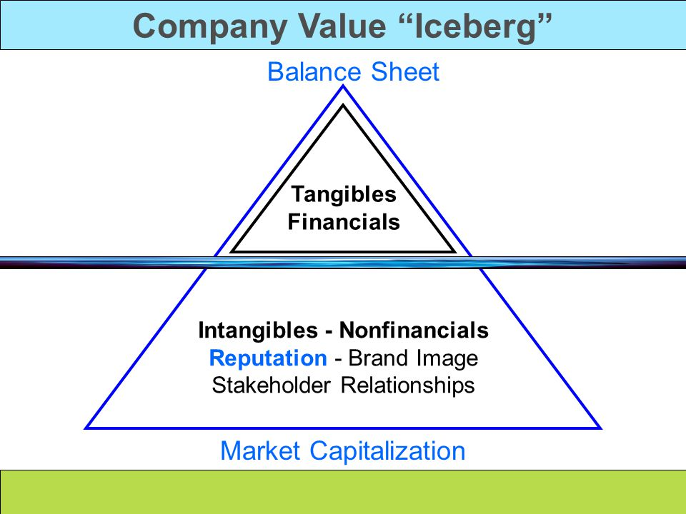 Company Value Iceberg Intangibles - Nonfinancials Reputation - Brand Image Stakeholder Relationships Tangibles Financials Market Capitalization Balance Sheet