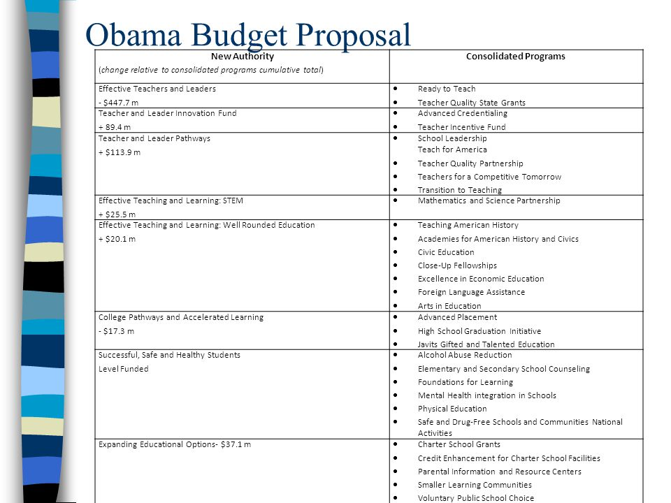 FY12 Budget Plans House Chairman Ryan introduced his Plan for Prosperity Cuts the overall budget by $5.8 trillion over ten years.