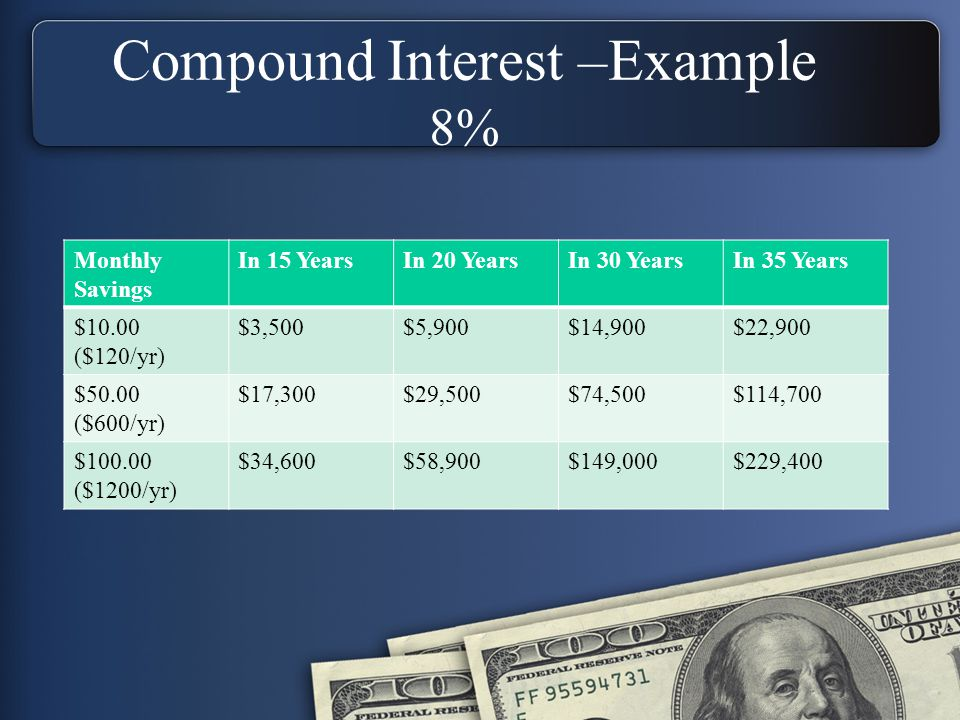 Compound Interest –Example 8% Monthly Savings In 15 YearsIn 20 YearsIn 30 YearsIn 35 Years $10.00 ($120/yr) $3,500$5,900$14,900$22,900 $50.00 ($600/yr) $17,300$29,500$74,500$114,700 $100.00 ($1200/yr) $34,600$58,900$149,000$229,400
