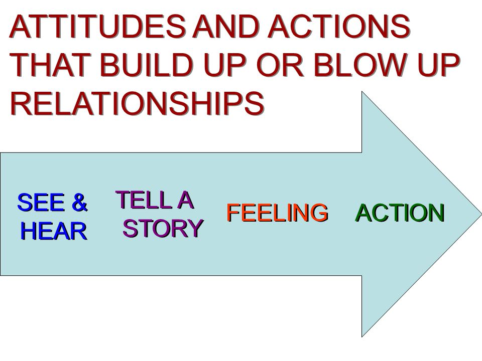FEELING ACTION TELL A STORY TELL A STORY SEE & HEAR SEE & HEAR ATTITUDES AND ACTIONS THAT BUILD UP OR BLOW UP RELATIONSHIPS ATTITUDES AND ACTIONS THAT