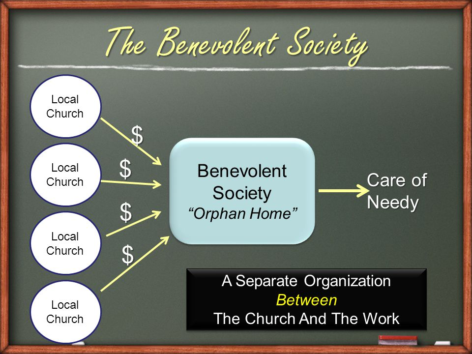 Benevolent Society Orphan Home Benevolent Society Orphan Home Local Church Local Church Local Church Local Church $ $ $ $ Care of Needy A Separate Organization Between The Church And The Work A Separate Organization Between The Church And The Work The Benevolent Society