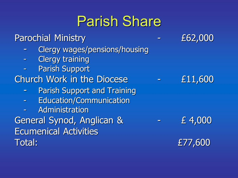 Parish Share Parochial Ministry-£62,000 - Clergy wages/pensions/housing -Clergy training -Parish Support Church Work in the Diocese-£11,600 - Parish Support and Training -Education/Communication -Administration General Synod, Anglican &-£ 4,000 Ecumenical Activities Total: £77,600
