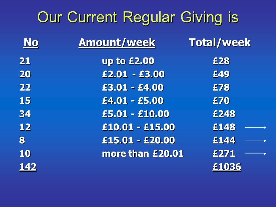 Our Current Regular Giving is 21up to £2.00£28 20£2.01 - £3.00£49 22£3.01 - £4.00£78 15£4.01 - £5.00£70 34£5.01 - £10.00£248 12£10.01 - £15.00£148 8£15.01 - £20.00£144 10more than £20.01£271 142£1036 NoAmount/weekTotal/week