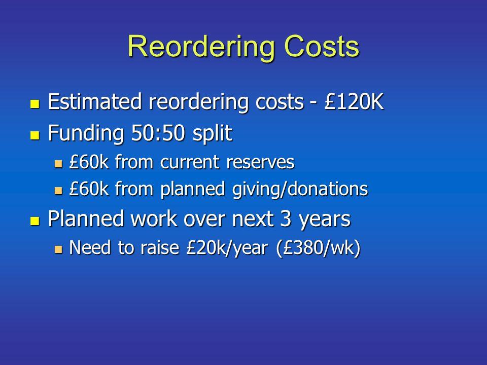 Reordering Costs Estimated reordering costs - £120K Estimated reordering costs - £120K Funding 50:50 split Funding 50:50 split £60k from current reserves £60k from current reserves £60k from planned giving/donations £60k from planned giving/donations Planned work over next 3 years Planned work over next 3 years Need to raise £20k/year (£380/wk) Need to raise £20k/year (£380/wk)