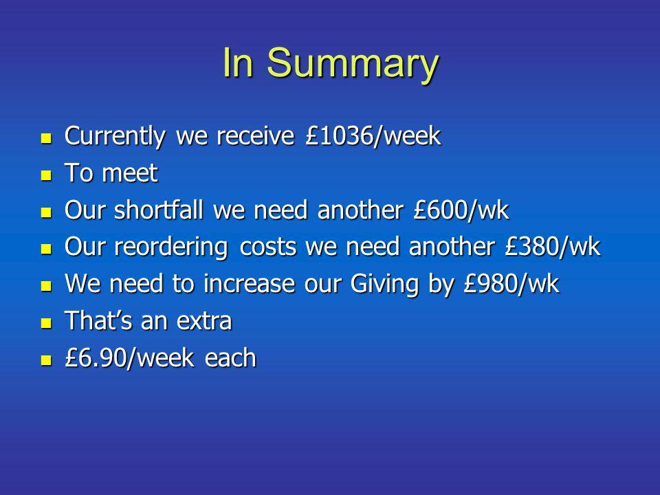 In Summary Currently we receive £1036/week Currently we receive £1036/week To meet To meet Our shortfall we need another £600/wk Our shortfall we need another £600/wk Our reordering costs we need another £380/wk Our reordering costs we need another £380/wk We need to increase our Giving by £980/wk We need to increase our Giving by £980/wk That's an extra That's an extra £6.90/week each £6.90/week each