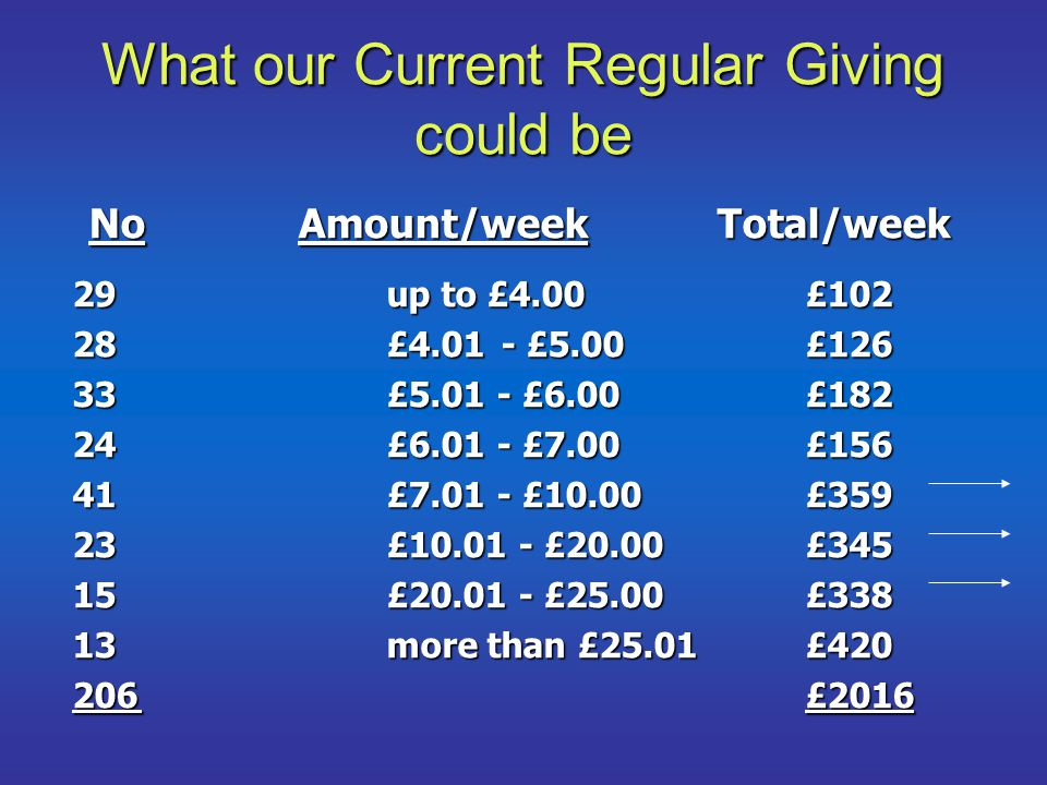 What our Current Regular Giving could be 29up to £4.00£102 28£4.01 - £5.00£126 33£5.01 - £6.00£182 24£6.01 - £7.00£156 41£7.01 - £10.00£359 23£10.01 - £20.00£345 15£20.01 - £25.00£338 13more than £25.01£420 206£2016 NoAmount/weekTotal/week