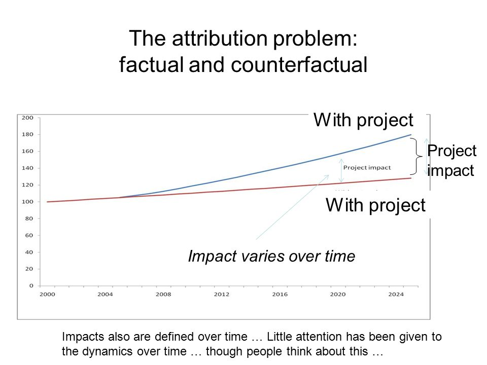 The attribution problem: factual and counterfactual Impact varies over time Impacts also are defined over time … Little attention has been given to the dynamics over time … though people think about this … With project Project impact