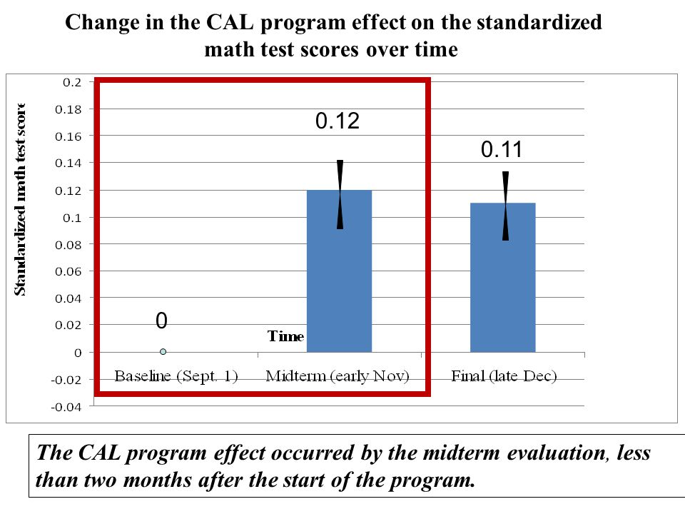 Change in the CAL program effect on the standardized math test scores over time The CAL program effect occurred by the midterm evaluation, less than two months after the start of the program.