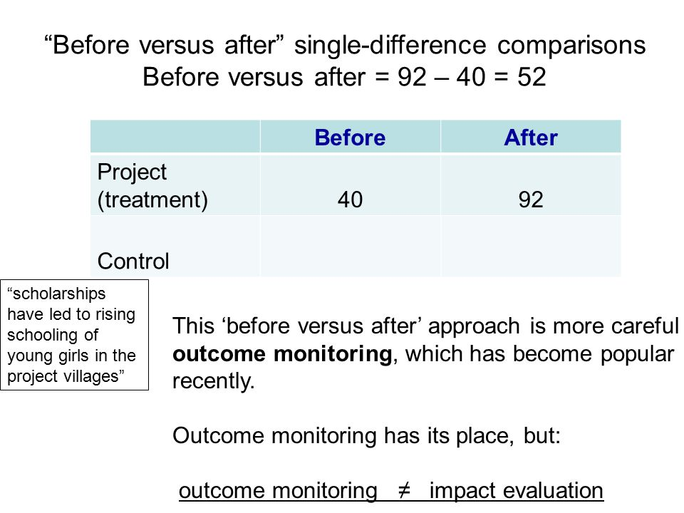 Before versus after single-difference comparisons Before versus after = 92 – 40 = 52 This 'before versus after' approach is more careful outcome monitoring, which has become popular recently.
