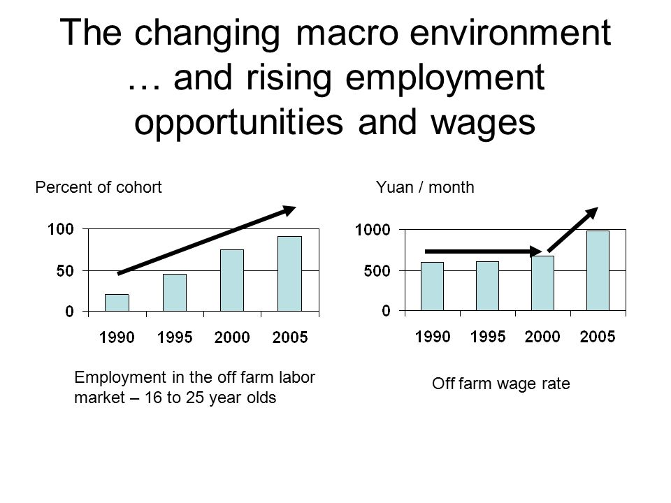 The changing macro environment … and rising employment opportunities and wages Yuan / monthPercent of cohort Employment in the off farm labor market – 16 to 25 year olds Off farm wage rate