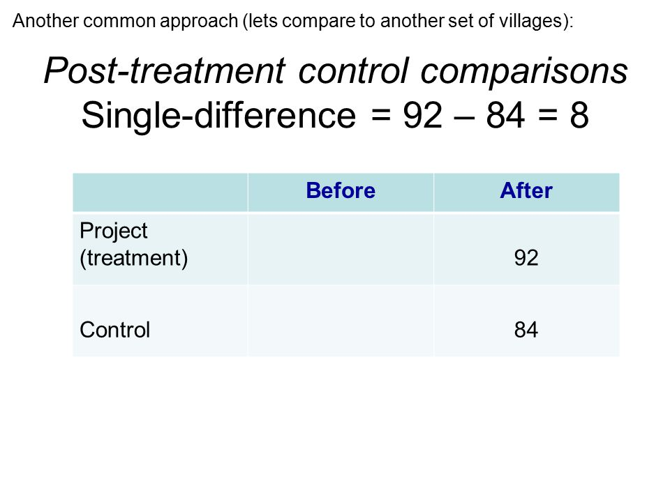 Post-treatment control comparisons Single-difference = 92 – 84 = 8 BeforeAfter Project (treatment)92 Control84 Another common approach (lets compare to another set of villages):