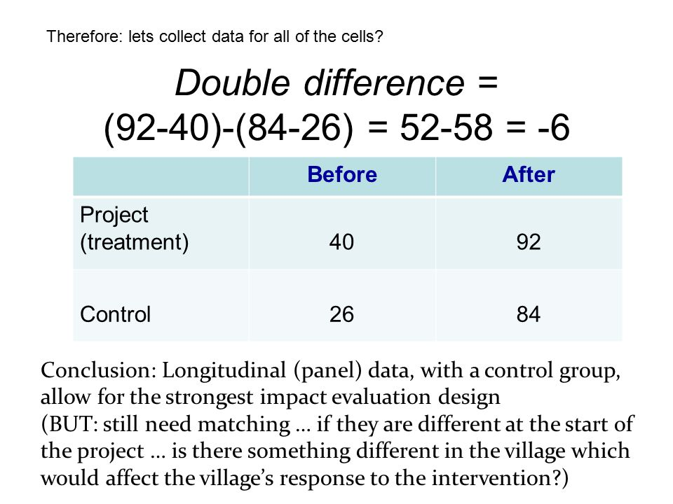 Double difference = (92-40)-(84-26) = 52-58 = -6 Conclusion: Longitudinal (panel) data, with a control group, allow for the strongest impact evaluation design (BUT: still need matching … if they are different at the start of the project … is there something different in the village which would affect the village's response to the intervention?) Therefore: lets collect data for all of the cells.