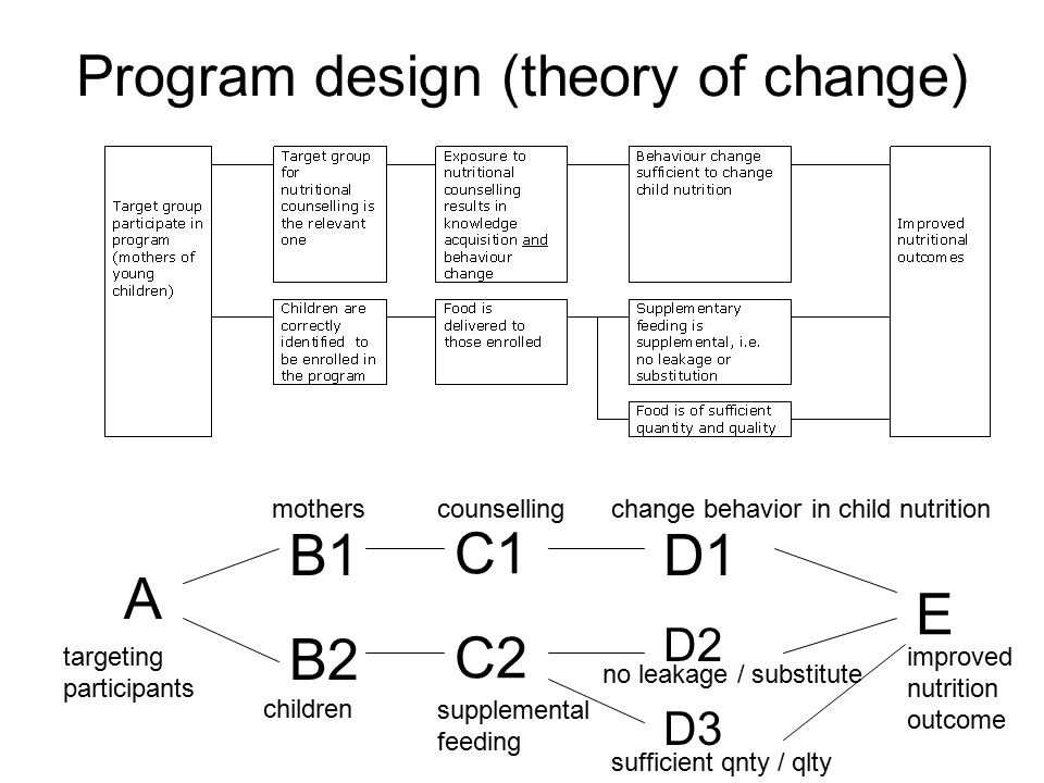 Program design (theory of change) A B1 B2 E C1 C2 D1 D2 D3 children mothers targeting participants counselling supplemental feeding change behavior in child nutrition sufficient qnty / qlty no leakage / substitute improved nutrition outcome