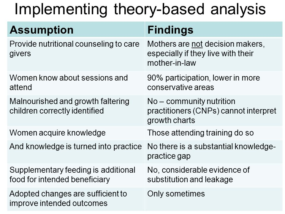 AssumptionFindings Provide nutritional counseling to care givers Mothers are not decision makers, especially if they live with their mother-in-law Women know about sessions and attend 90% participation, lower in more conservative areas Malnourished and growth faltering children correctly identified No – community nutrition practitioners (CNPs) cannot interpret growth charts Women acquire knowledgeThose attending training do so And knowledge is turned into practiceNo there is a substantial knowledge- practice gap Supplementary feeding is additional food for intended beneficiary No, considerable evidence of substitution and leakage Adopted changes are sufficient to improve intended outcomes Only sometimes Implementing theory-based analysis