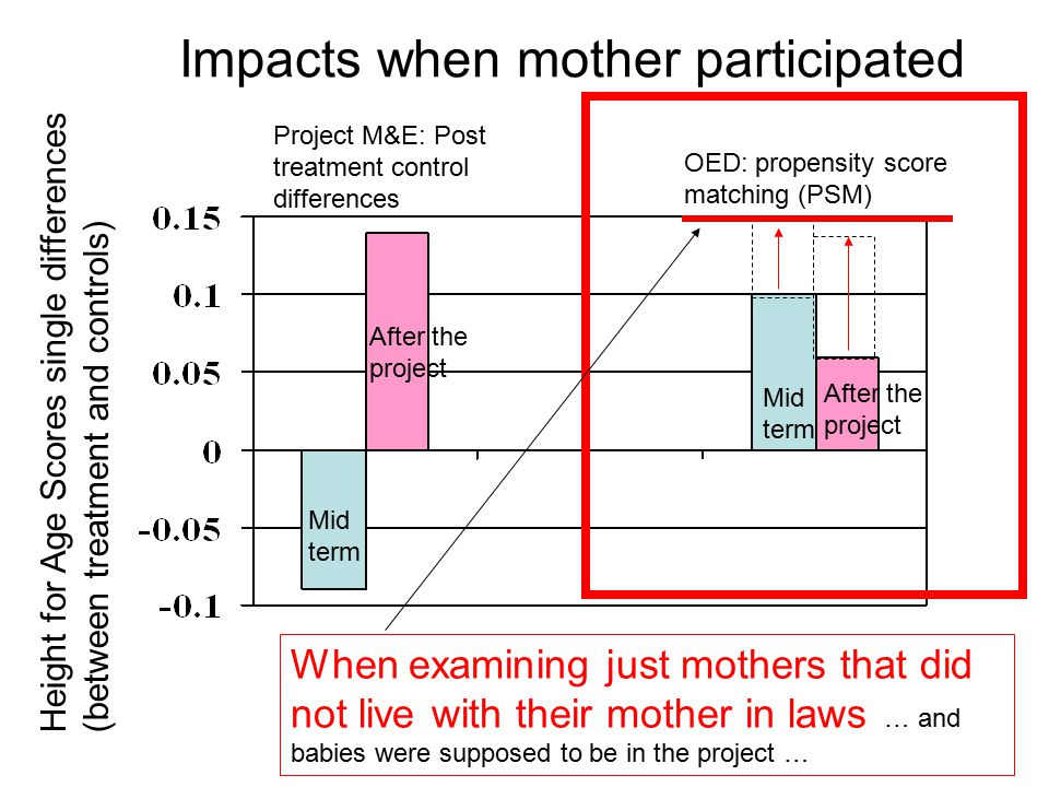 Impacts when mother participated Project M&E: Post treatment control differences OED: propensity score matching (PSM) Height for Age Scores single differences (between treatment and controls) When examining just mothers that did not live with their mother in laws … and babies were supposed to be in the project … Mid term After the project