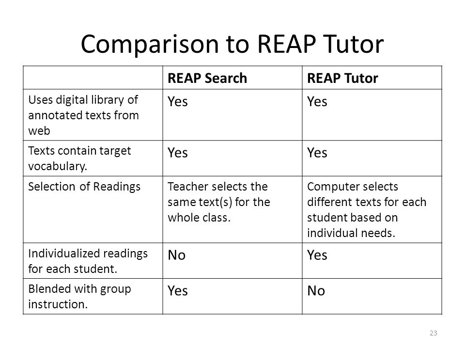 Comparison to REAP Tutor REAP SearchREAP Tutor Uses digital library of annotated texts from web Yes Texts contain target vocabulary.