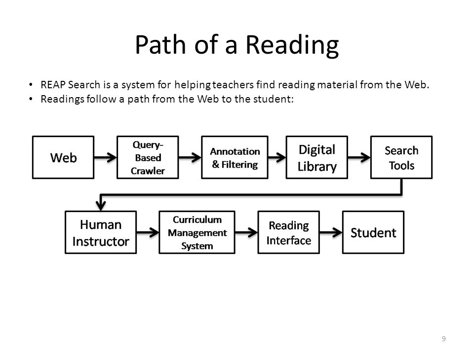 Path of a Reading 9 REAP Search is a system for helping teachers find reading material from the Web.