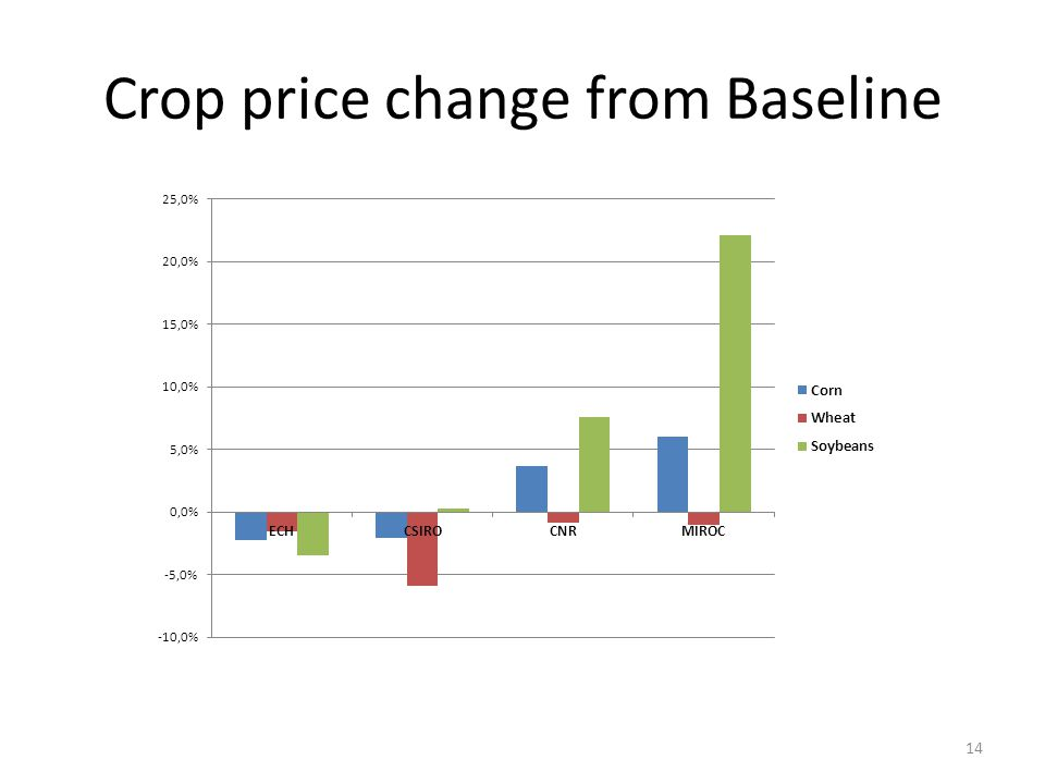 Crop price change from Baseline 14