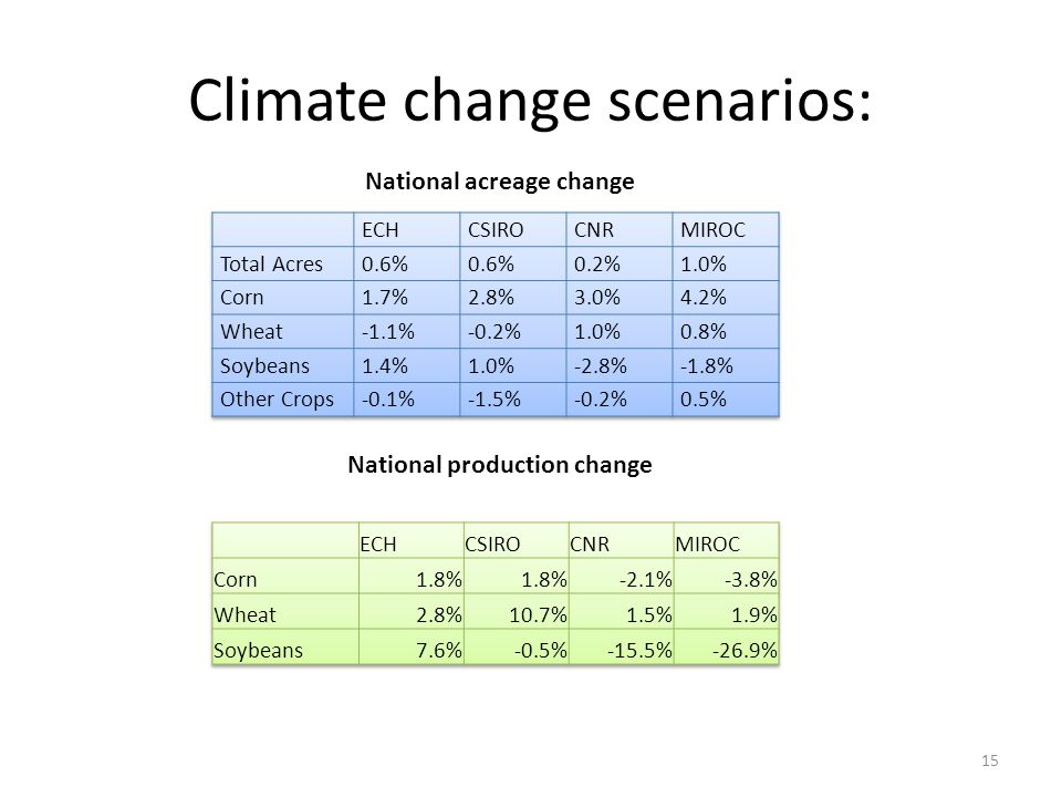 Climate change scenarios: 15 National acreage change National production change