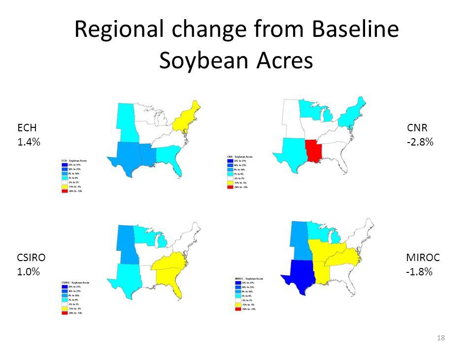Regional change from Baseline Soybean Acres 18 ECH 1.4% CSIRO 1.0% CNR -2.8% MIROC -1.8%