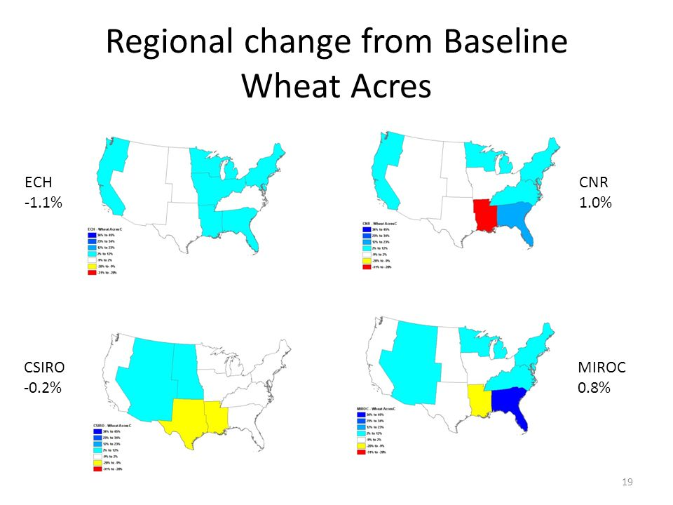 Regional change from Baseline Wheat Acres 19 ECH -1.1% CSIRO -0.2% CNR 1.0% MIROC 0.8%